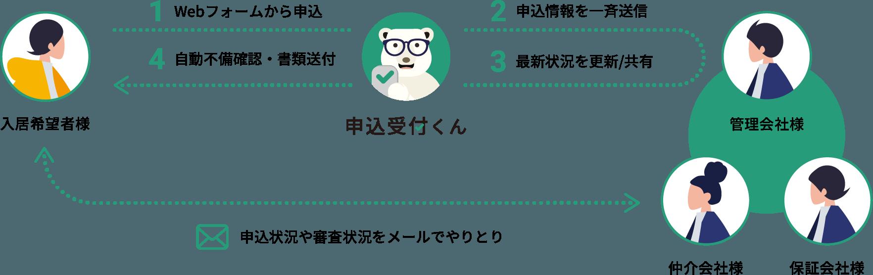 Moushikomi conseptual